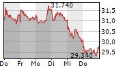SALZGITTER AG 5-Tage-Chart