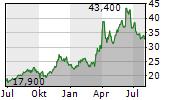 SAMCO INC Chart 1 Jahr