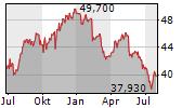 SAMPO OYJ Chart 1 Jahr