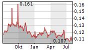 SAMPOERNA AGRO TBK Chart 1 Jahr