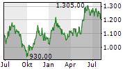 SAMSUNG ELECTRONICS CO LTD GDR 144A Chart 1 Jahr