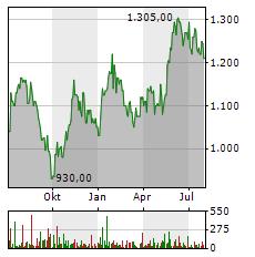 SAMSUNG Aktie Chart 1 Jahr