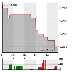 SAMSUNG Aktie 1-Woche-Intraday-Chart