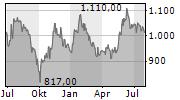 SAMSUNG ELECTRONICS CO LTD GDR 144A PFD Chart 1 Jahr