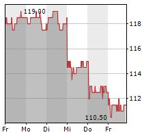 SAMSUNG SDI CO LTD GDR Chart 1 Jahr
