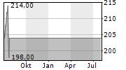 SANDERSON FARMS INC Chart 1 Jahr