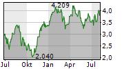 SANDFIRE RESOURCES LIMITED Chart 1 Jahr