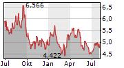 SANDSTORM GOLD LTD Chart 1 Jahr