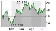 SANDVIK AB Chart 1 Jahr