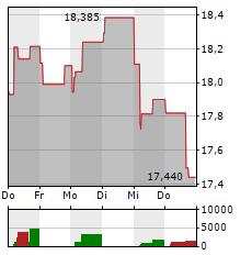 SANDVIK Aktie 1-Woche-Intraday-Chart