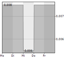 SANGUI BIOTECH INTERNATIONAL INC Chart 1 Jahr