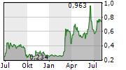 SANIONA AB Chart 1 Jahr
