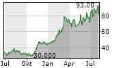SANKEN ELECTRIC CO LTD Chart 1 Jahr