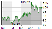 SANOFI SA Chart 1 Jahr