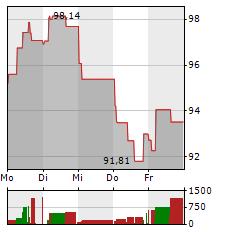 SANOFI Aktie 1-Woche-Intraday-Chart