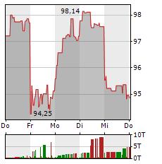 SANOFI Aktie 5-Tage-Chart