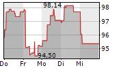 SANOFI SA 1-Woche-Intraday-Chart