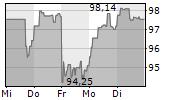 SANOFI SA 5-Tage-Chart