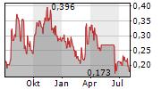 SANTACRUZ SILVER MINING LTD Chart 1 Jahr