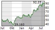 SANTANDER BANK POLSKA SA Chart 1 Jahr