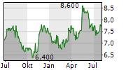 SANTEN PHARMACEUTICAL CO LTD Chart 1 Jahr