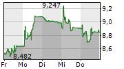 SANTHERA PHARMACEUTICALS HOLDING AG 5-Tage-Chart