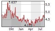 SANTOS LIMITED Chart 1 Jahr