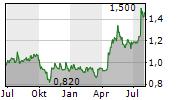 SANY HEAVY EQUIPMENT INTERNATIONAL HOLDINGS CO LTD Chart 1 Jahr