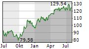 SAP SE Chart 1 Jahr