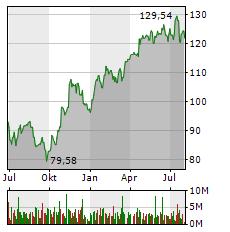 SAP Aktie Chart 1 Jahr