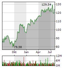 SAP SE Jahres Chart