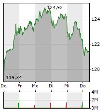 SAP Aktie 5-Tage-Chart