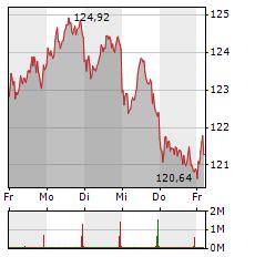 SAP Aktie 1-Woche-Intraday-Chart
