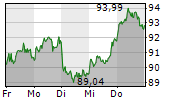 SAP SE 1-Woche-Intraday-Chart