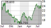 SAPIENS INTERNATIONAL CORPORATION NV Chart 1 Jahr