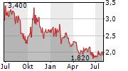 SAPPI LIMITED Chart 1 Jahr