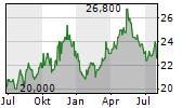 SAPPORO HOLDINGS LTD Chart 1 Jahr