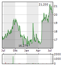 SAPPORO HOLDINGS Aktie Chart 1 Jahr