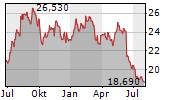SAPUTO INC Chart 1 Jahr