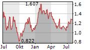 SARAS SPA Chart 1 Jahr