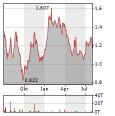 SARAS Aktie Chart 1 Jahr