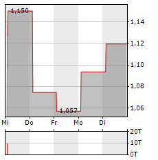 SARAS Aktie 5-Tage-Chart