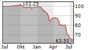 SARENS FINANCE COMPANY NV Chart 1 Jahr