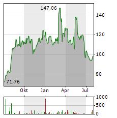 SAREPTA THERAPEUTICS Aktie Chart 1 Jahr