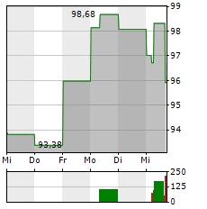 SAREPTA THERAPEUTICS Aktie 1-Woche-Intraday-Chart