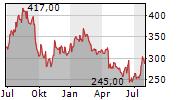 SARTORIUS AG Chart 1 Jahr