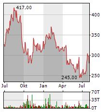 SARTORIUS Aktie Chart 1 Jahr