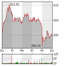 SARTORIUS Aktie 5-Tage-Chart
