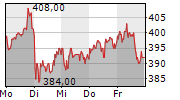 SARTORIUS AG 1-Woche-Intraday-Chart