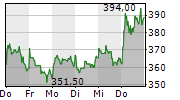 SARTORIUS AG 5-Tage-Chart